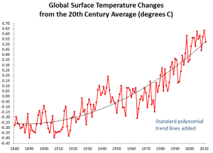 graph of 130 years of global climate change