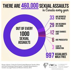 sex assault stats ywca